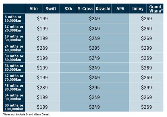 Suzuki Capped Price Service pricing