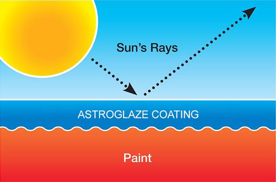 Astroglaze